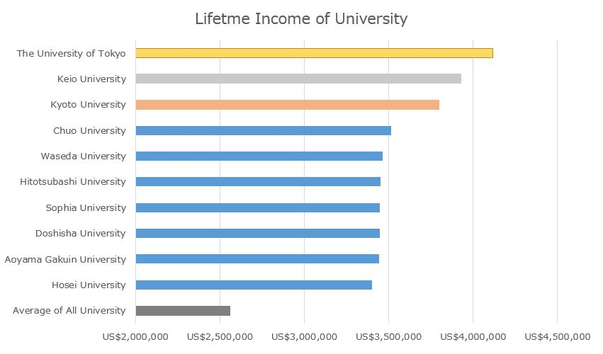 Lifetime-Income-of-University