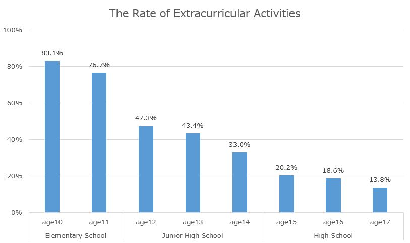 Rate-of-Extracurricular-Activities