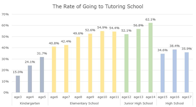 Rate-of-Going-to-Tutoring-School